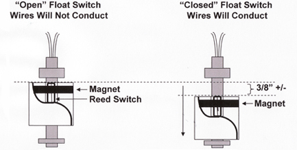 3 wire reed switch wiring diagram how float switches work chicago sensor  how float switches work chicago sensor