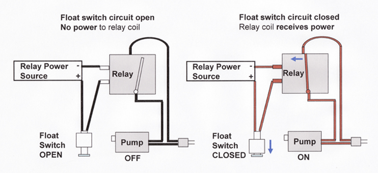 diagram of a float switch schematic spiking voltage and float switches chicago sensor  spiking voltage and float switches